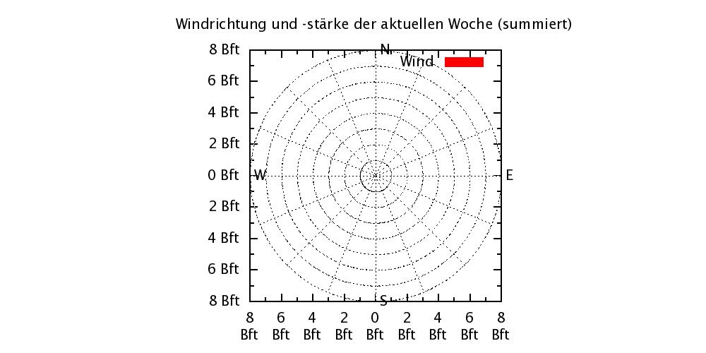 Wetterstatistik